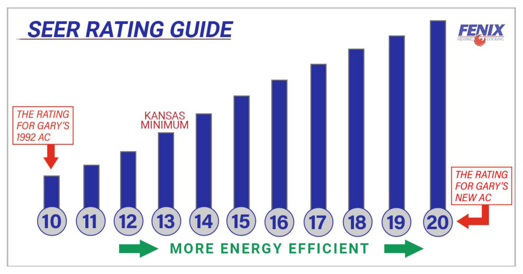 Kansas SEER rating chart showing the minimum requirement for cooling efficiency